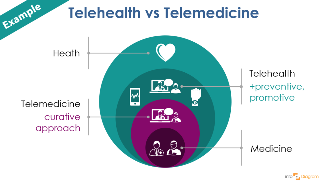 diagram tele health telemedicine powerpoint design infodiagram