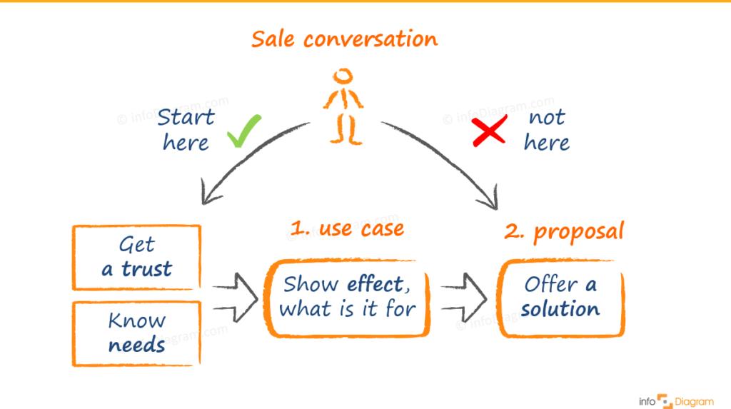 diagram blog sales conversation illustration ppt infodiagram