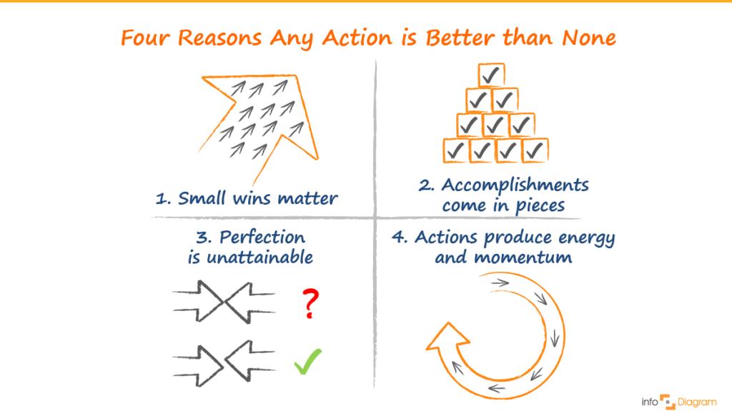 hbr article illustration beth kanter actions ppt