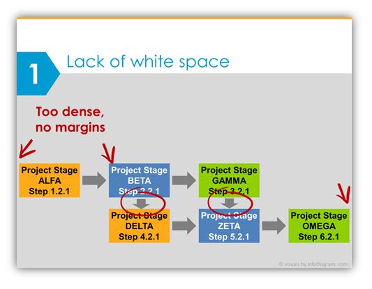 Diagram design mistake in presentation PPTX slide design