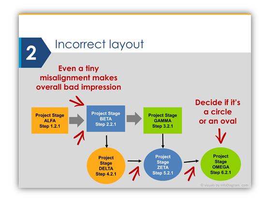 Diagram design mistake layout in presentation PPTX slide design