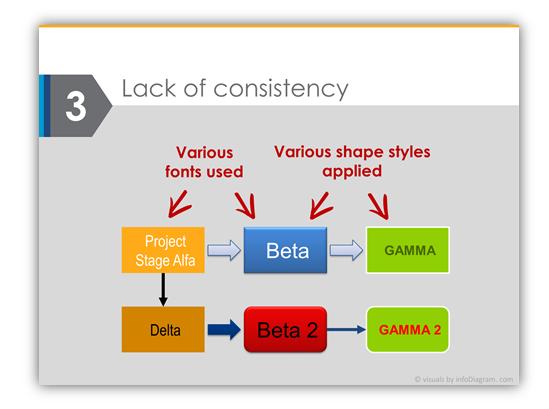 Diagram design mistake consistency in presentation PPTX slide design