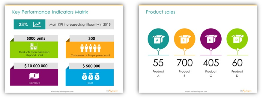 annual review slide KPI sales numbers presentation