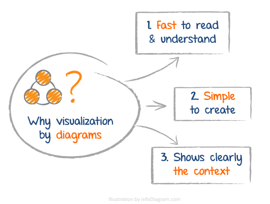 Why use diagrams in slides? Fast to read. Simple. Shows the context.