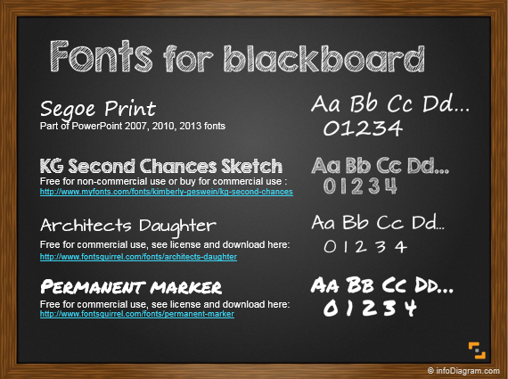 Is there a font on Microsoft Powerpoint that looks technical?