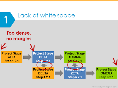 Diagram mistake lack of space in ppt presentation design