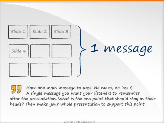 1 message rule (Prezentio's Rules of good presentation)