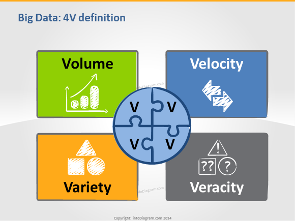 infodiagram of Big Data 4V definition
