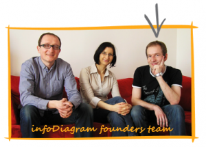 infodiagram_founders_team_peter