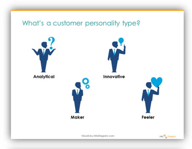Client personality analytical feeler ppt icon