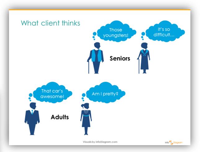 customer opinion think powerpoint illustrate slide