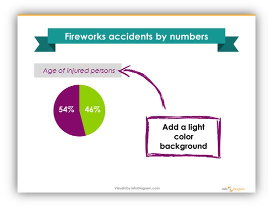 makeover of slide infographics health data