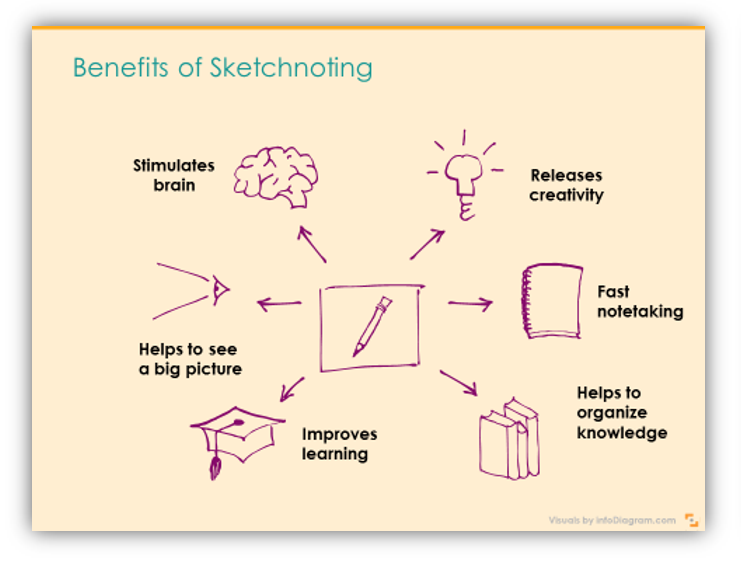 benefits creative sketchnoting presentation