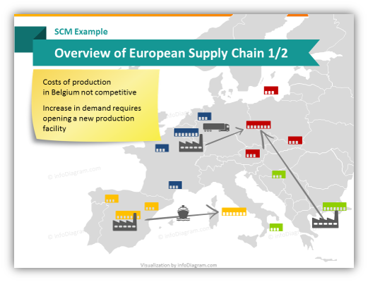 scm_distribution_europe_map_illustration_diagram_ppt