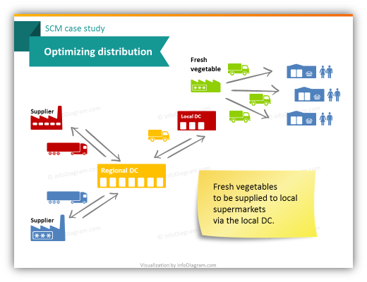 scm_optimizing_distribution_diagram_ppt