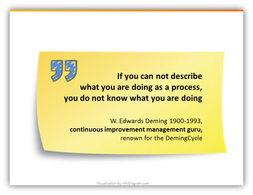 scm_process_quote_ppt_postit_note