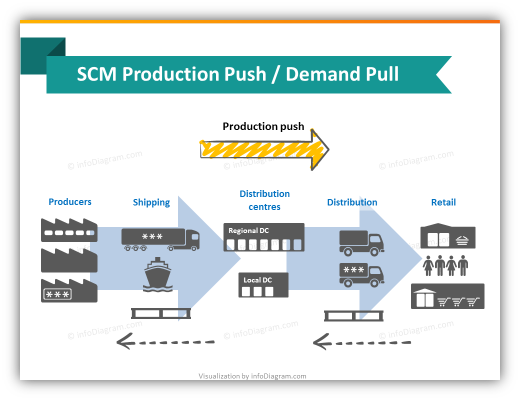 scm_production_push_diagram_ppt