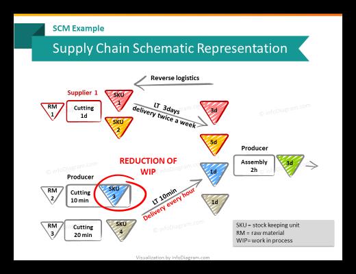 scm_schema_diagram_wip_logistics_reverse_ppt