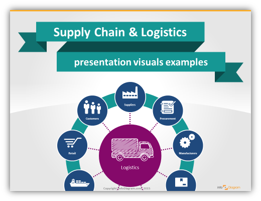 supply chain presentation logistics visuals ppt