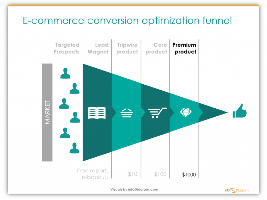 Ecommerce optimization funnel image lead magnet tripwire stages ppt diagram