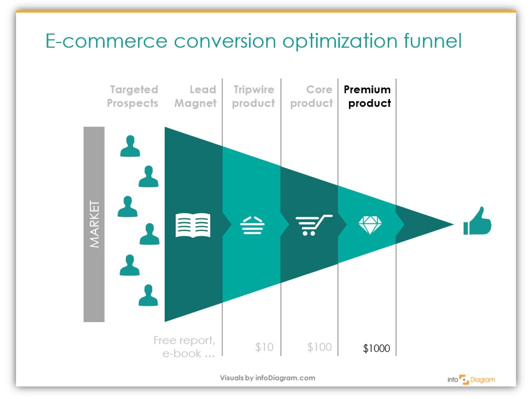 ecommerce sales funnel tripwire diagram ppt - Blog - Creative ...