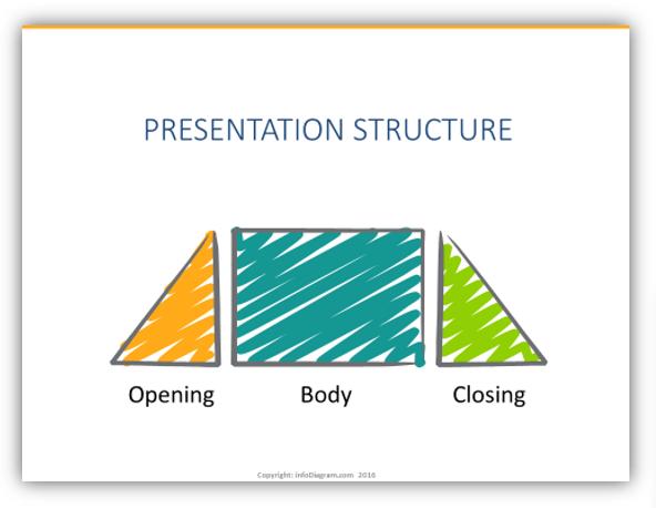 presentation structure parts