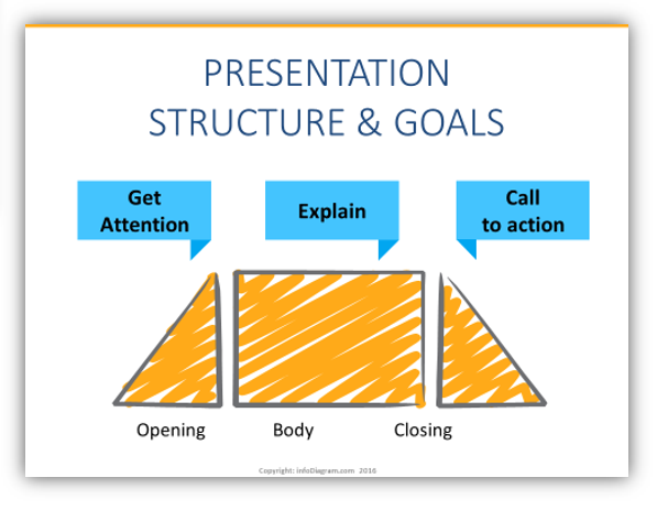 presentation structure purpose slides