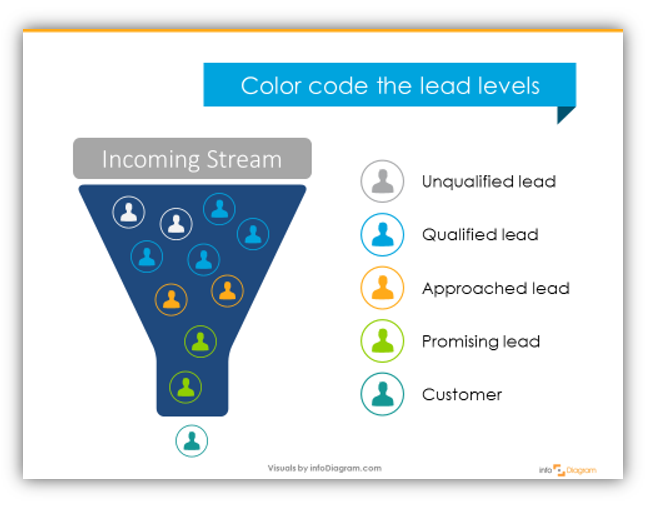 Color coding lead stages in sales funnel graphics