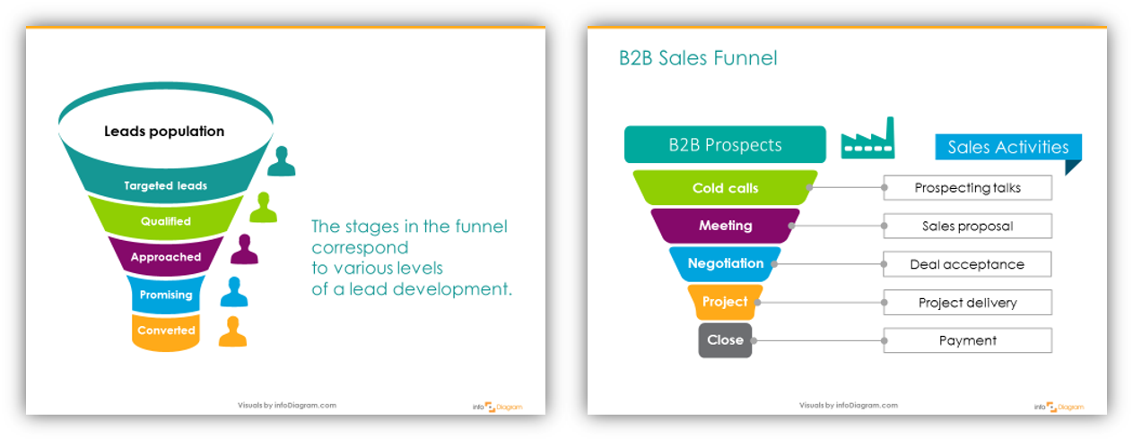 Labeling sales funnel graphics stages powepoint slide