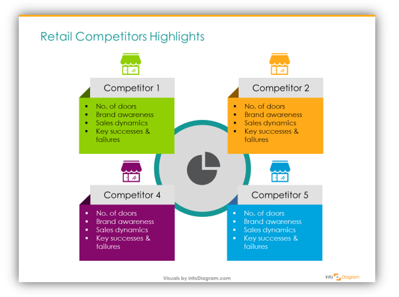 retail competition comparison powerpoint slide diagram