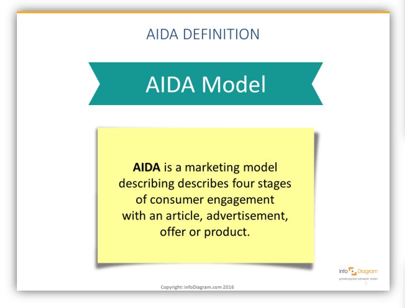 AIDA marketing model definition