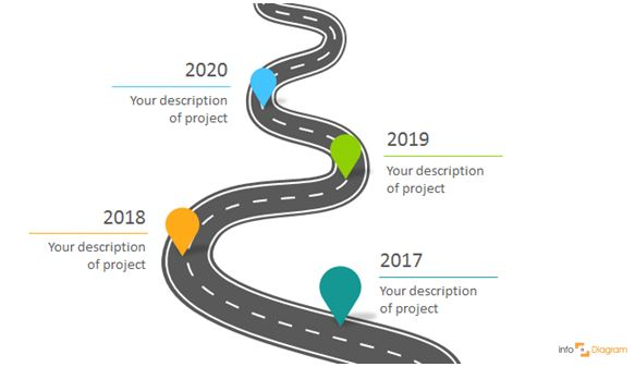 Three Creative Ways To Do A Roadmap Slide Infodiagram
