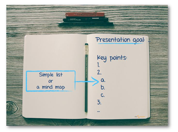 creative presentation ppt goals steps mind map