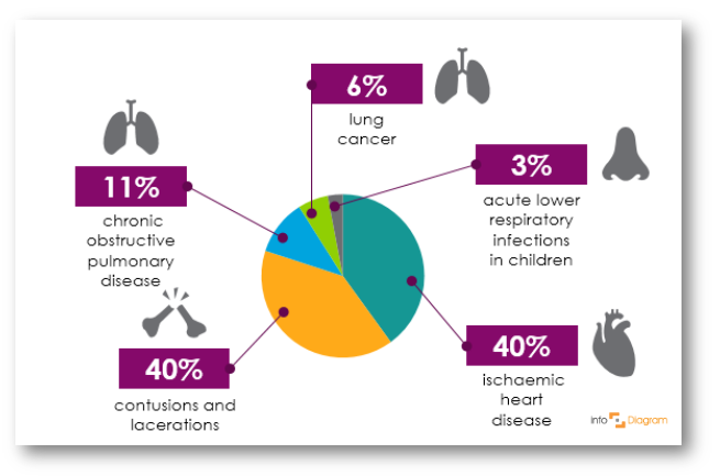 pie chart healthcare medical infographics ppt