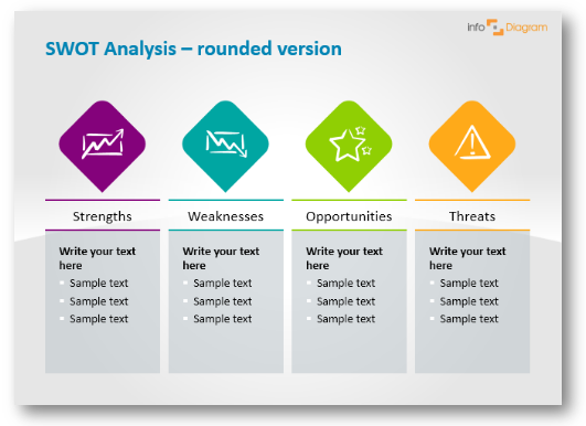 swot example rounded version