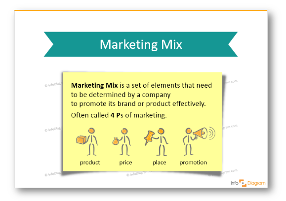 marketing mix definition ppt