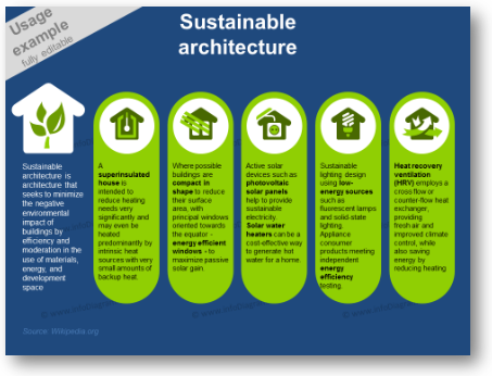 sustainable architecture green living ppt
