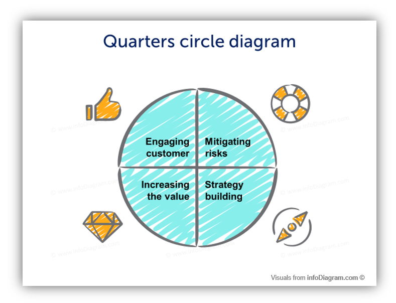 quarters diagram scribble loop cycle ppt