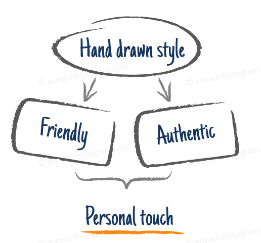 why hand written style presentation