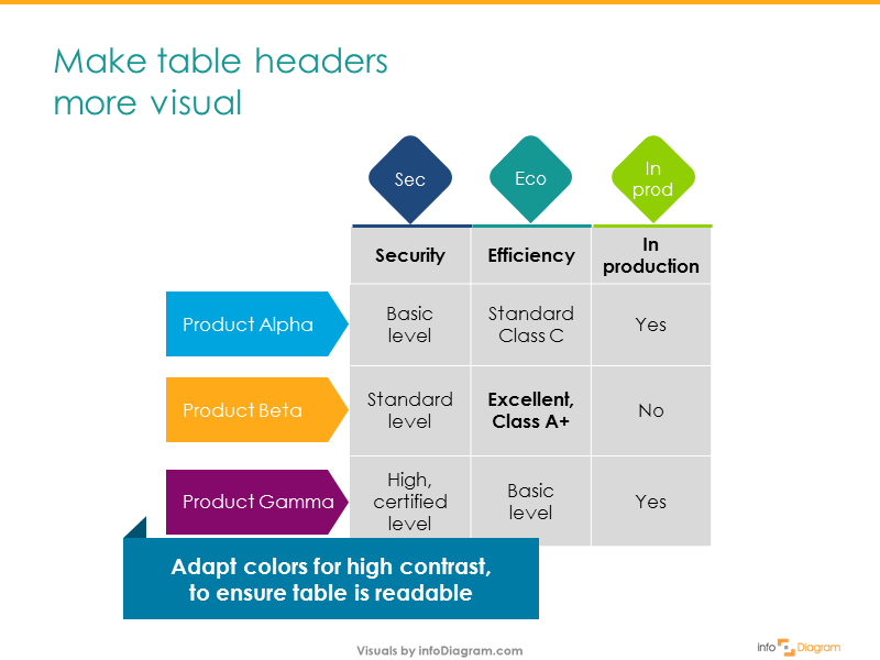 4 Steps for Good-looking Tables in a Presentation - Blog