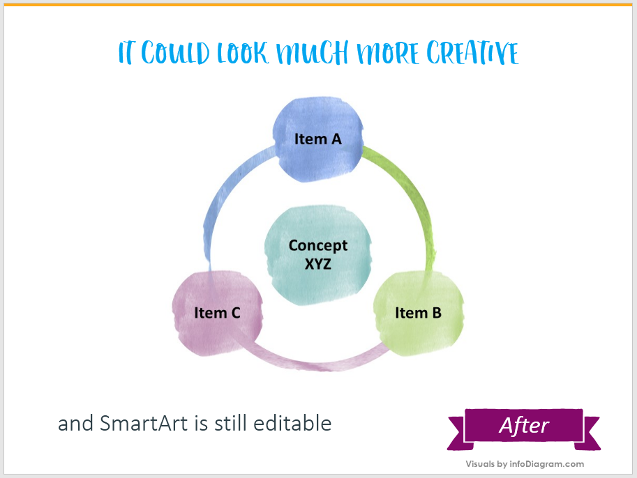 do-it-yourself diagram smartart ppt
