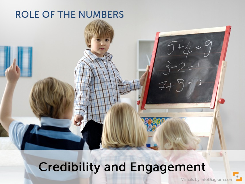 presenting numbers goal credibility engagement