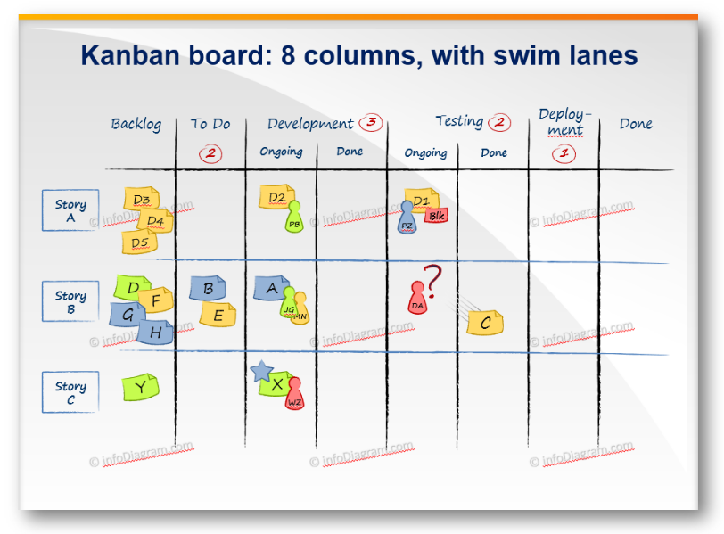 kanban board example ppt post-it