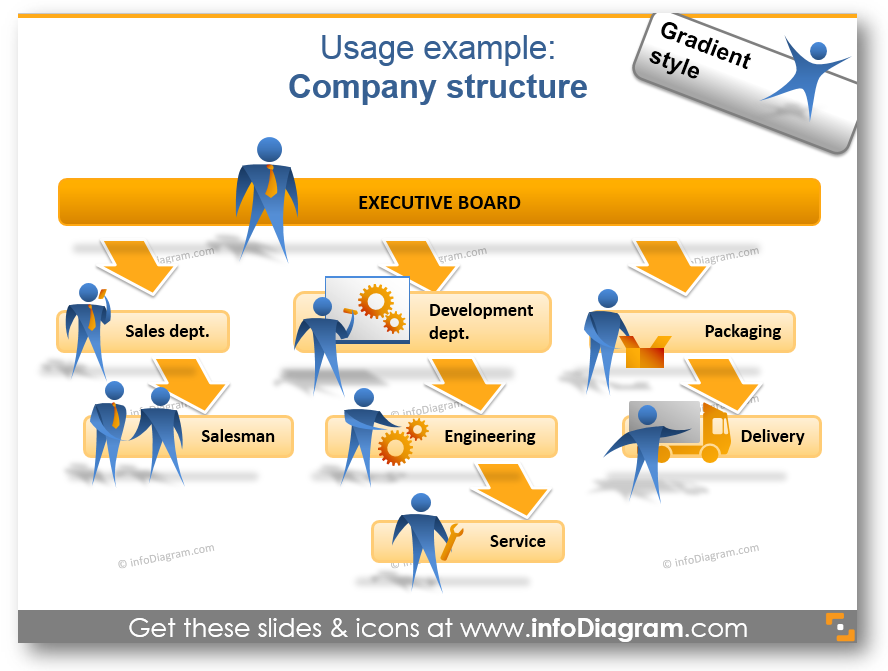 company structure organizational chart jobs