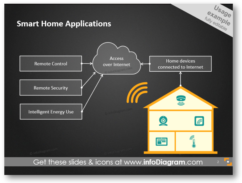 IoT applications process diagram ppt
