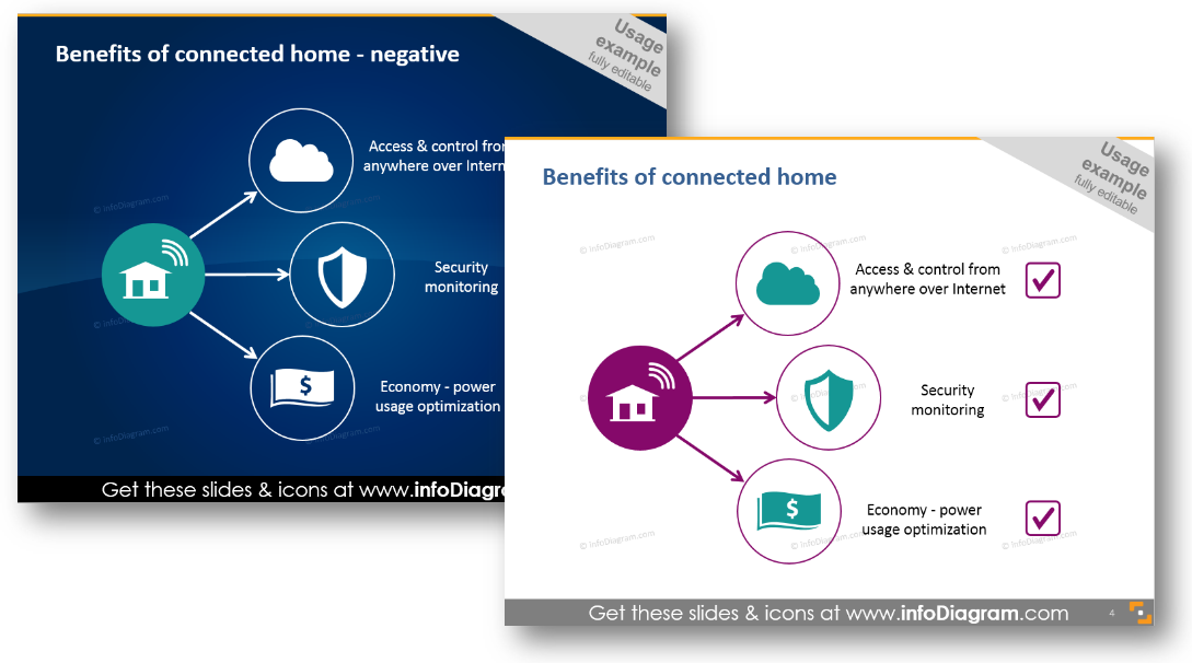 benefits connected home powerpoint diagram