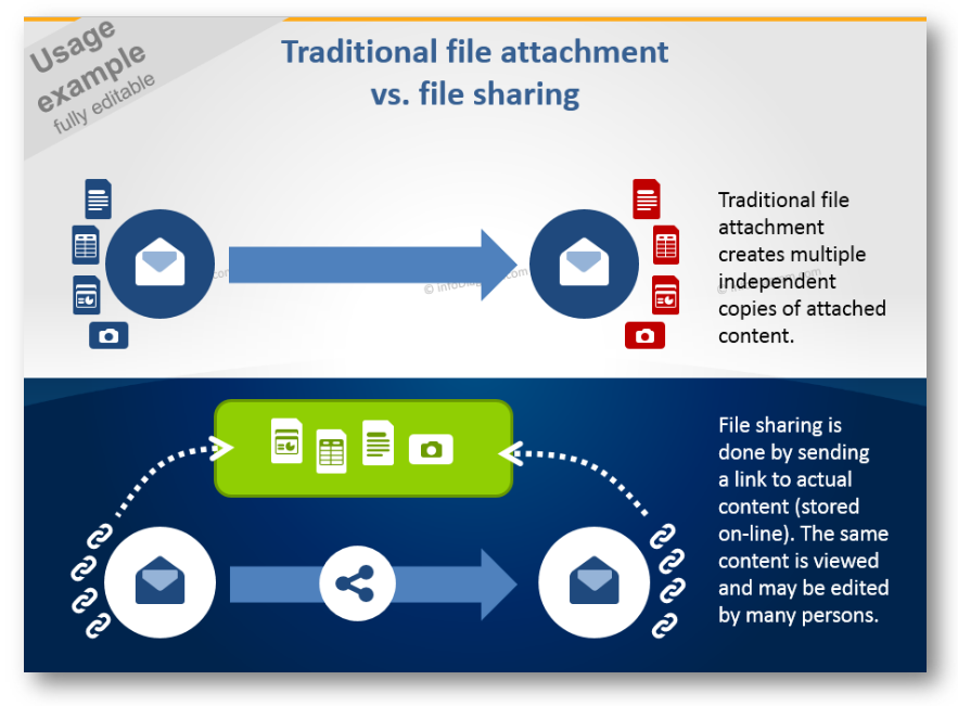 IT ppt file sharing schema