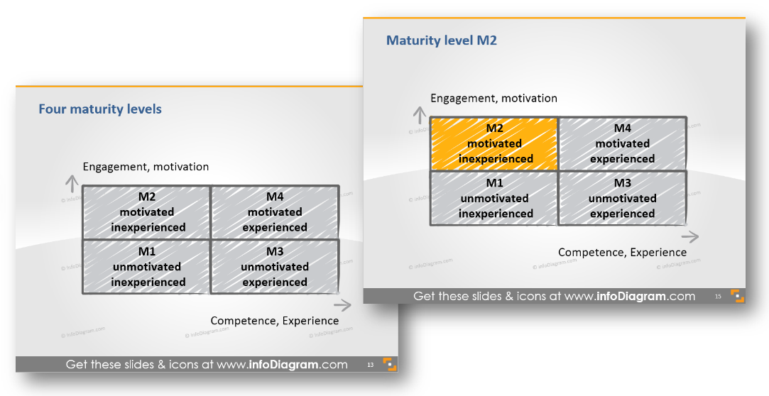 maturity levels illustration ppt