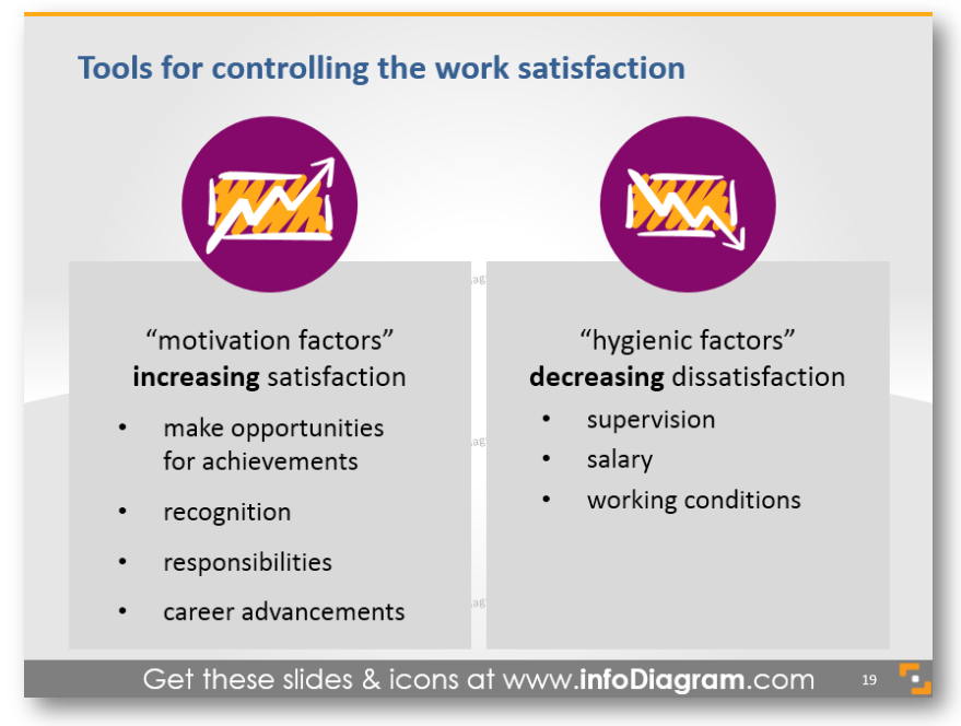 work satisfaction motivation factors