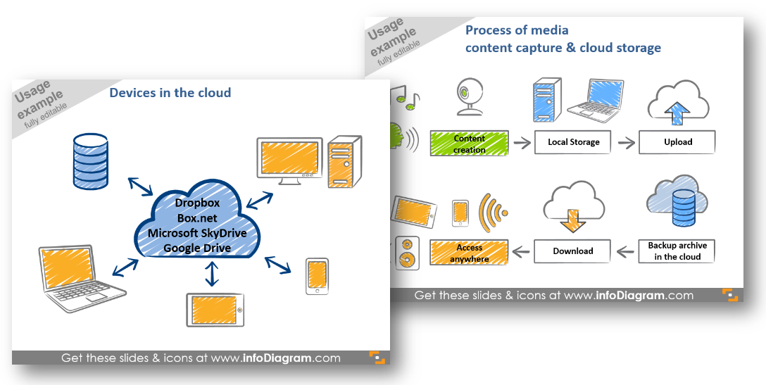 devices in cloud process diagram central chart powerpoint